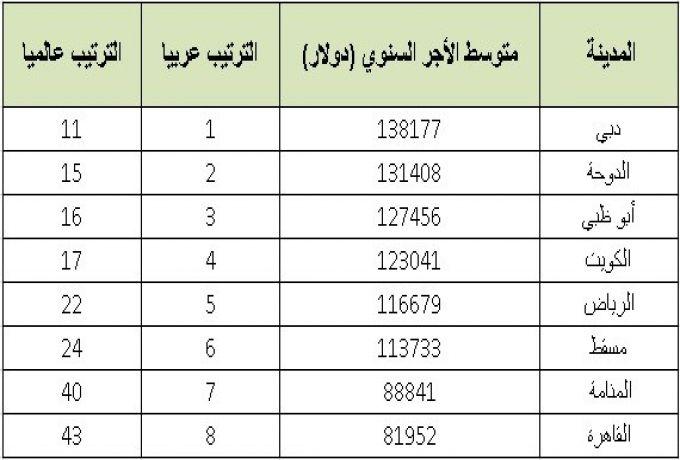 ما هي المدن العربية الأعلي دخلاً للمغتربين ؟؟