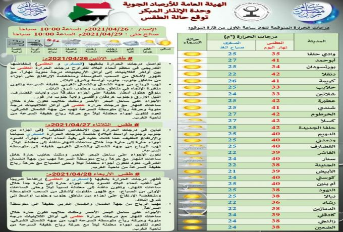 حالة الطقس في السودان اليوم الاثنين 26 أبريل 2021م حتى الأربعاء المقبل